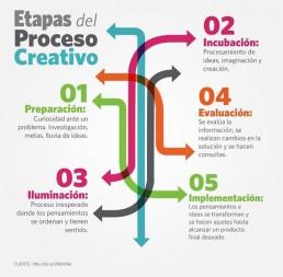 Etapas proceso creativo